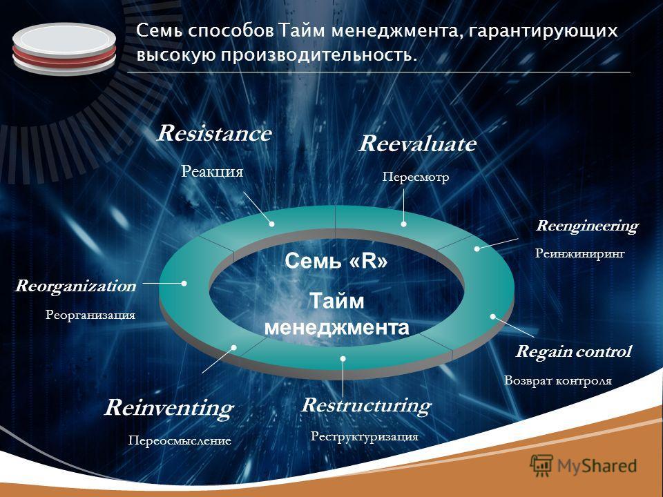 LOGO Resistance Реакция Reevaluate Пересмотр Reengineering Реинжиниринг Restructuring Реструктуризация Reorganization Реорганизация Семь «R» Тайм менеджмента Семь способов Тайм менеджмента, гарантирующих высокую производительность. Reinventing Переос