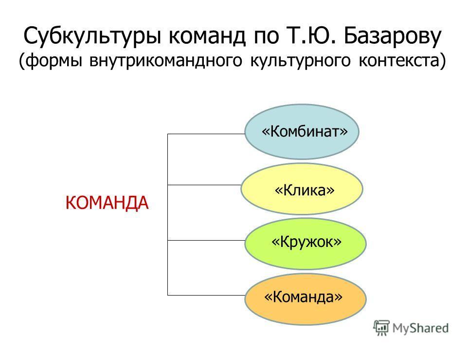 Субкультуры команд по Т.Ю. Базарову (формы внутрикомандного культурного контекста) «Комбинат» «Клика» «Команда» «Кружок» КОМАНДА