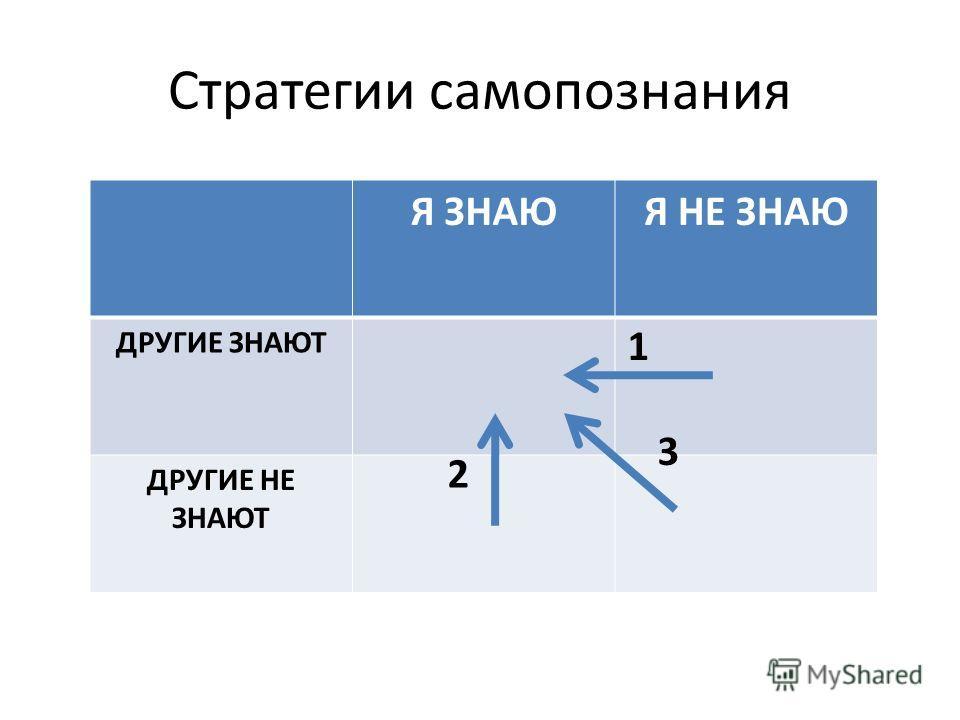 Стратегии самопознания Я ЗНАЮЯ НЕ ЗНАЮ ДРУГИЕ ЗНАЮТ ДРУГИЕ НЕ ЗНАЮТ 1 2 3