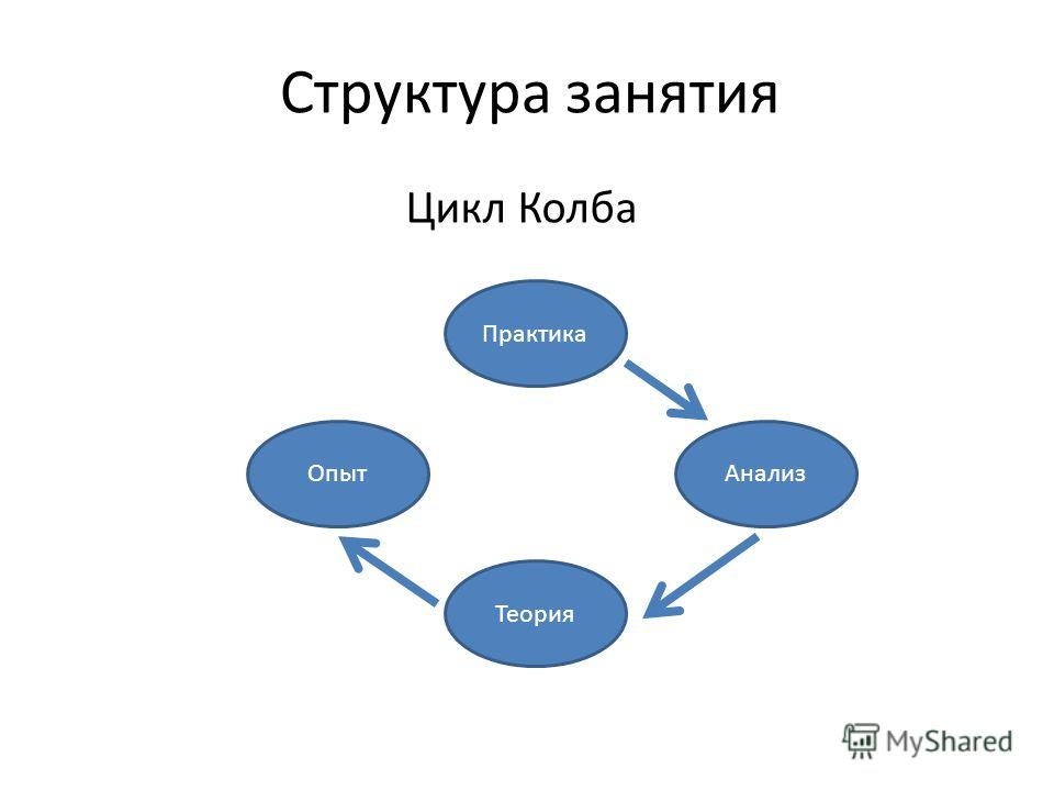 Структура занятия Цикл Колба Практика Анализ Теория Опыт