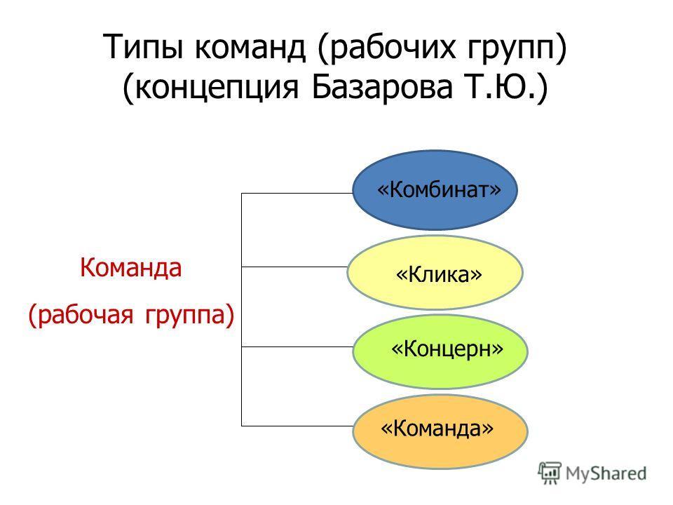 Типы команд (рабочих групп) (концепция Базарова Т.Ю.) «Комбинат» «Клика» «Команда» «Концерн» Команда (рабочая группа)