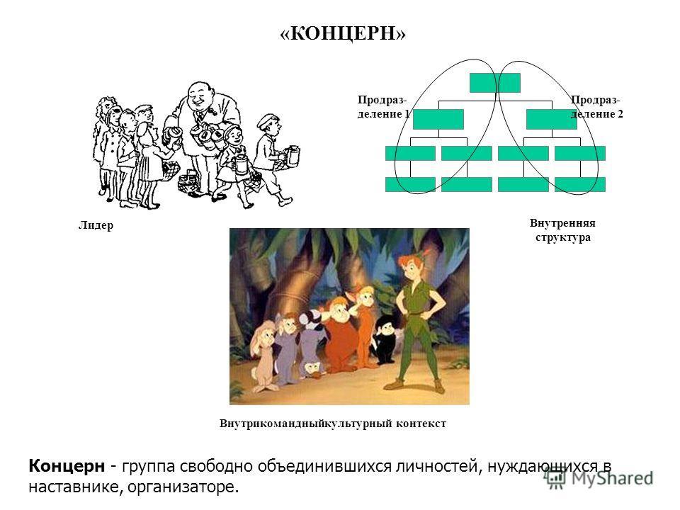 Концерн - группа свободно объединившихся личностей, нуждающихся в наставнике, организаторе. «КОНЦЕРН» Лидер Внутрикомандныйкультурный контекст Внутренняя структура Продраз- деление 1 Продраз- деление 2