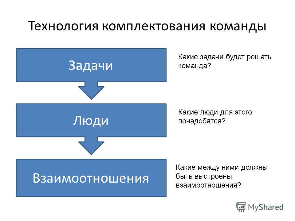 Технология комплектования команды Задачи Люди Взаимоотношения Какие задачи будет решать команда? Какие люди для этого понадобятся? Какие между ними должны быть выстроены взаимоотношения?