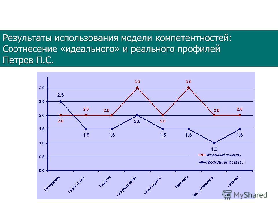 Результаты использования модели компетентностей: Соотнесение «идеального» и реального профилей Петров П.С.