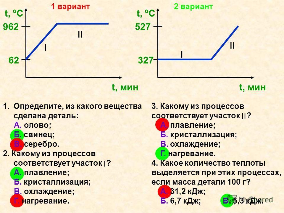 t ºC t мин 962 62 ׀׀ ׀ 1.Определите, из какого вещества сделана деталь: А. олово; Б. свинец; В. серебро. 2. Какому из процессов соответствует участок ׀? А. плавление; Б. кристаллизация; В. охлаждение; Г. нагревание. 3. Какому из процессов соответству