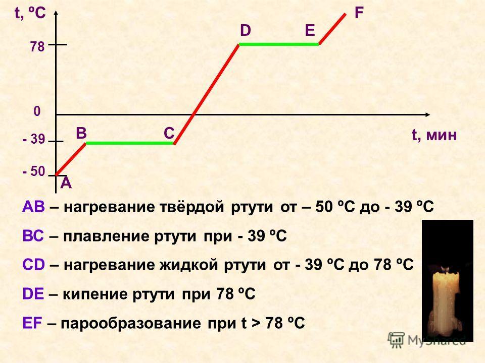 t ºC t мин 78 0 - 39 - 50 А СВ Е F D АВ – нагревание твёрдой ртути от – 50 ºC до - 39 ºC ВС – плавление ртути при - 39 ºC СD – нагревание жидкой ртути от - 39 ºC до 78 ºC DE – кипение ртути при 78 ºC EF – парообразование при t > 78 ºC
