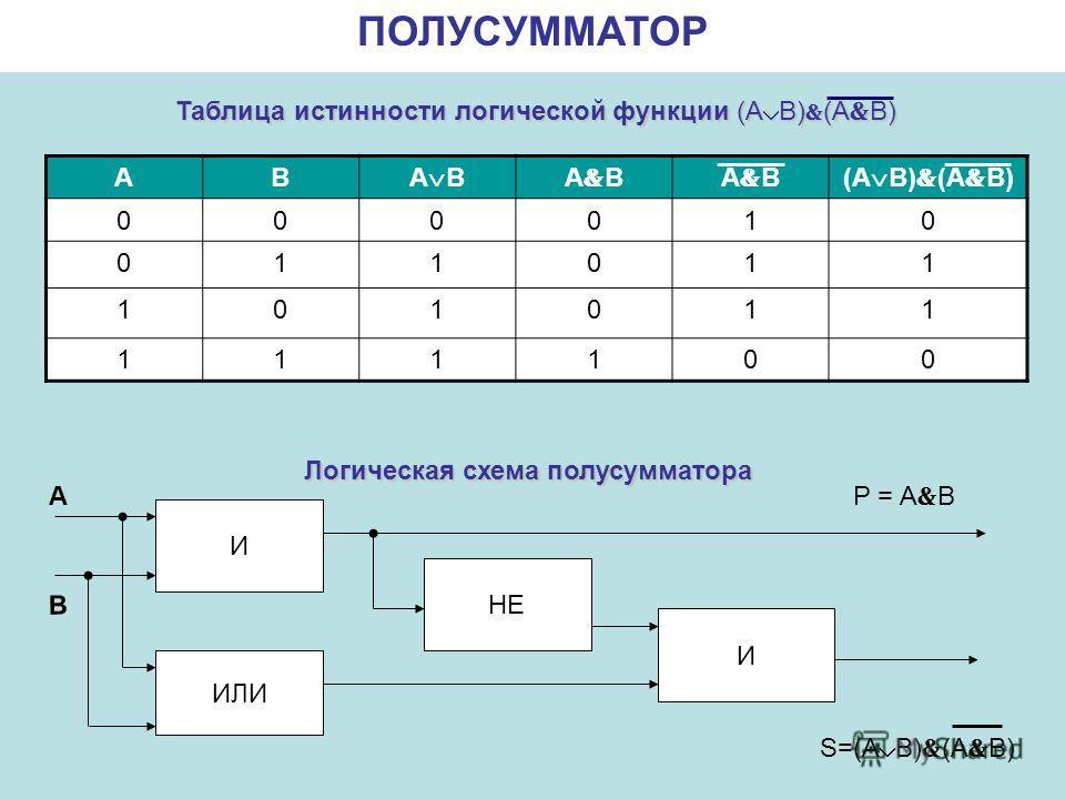 ПОЛУСУММАТОР АВ A B (A B) 000010 011011 101011 111100 И ИЛИ НЕ И P = A B S=(A B) (A B) A В Логическая схема полусумматора Таблица истинности логической функции (A B) (A B)