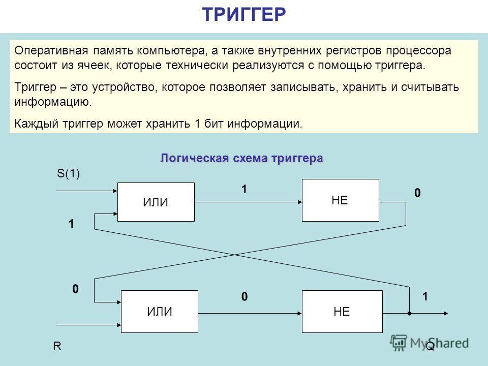 ТРИГГЕР Логическая схема триггера ИЛИ НЕ Q 1 0 0 0 1 1 R S(1) Оперативная память компьютера, а также внутренних регистров процессора состоит из ячеек, которые технически реализуются с помощью триггера. Триггер – это устройство, которое позволяет запи
