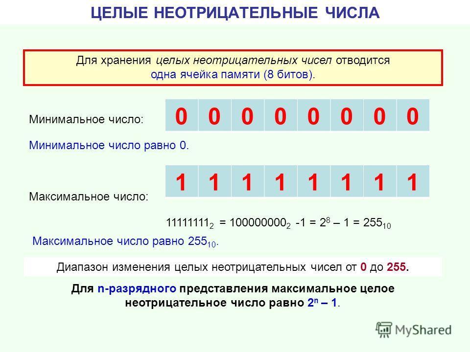 11111111 число со знаком