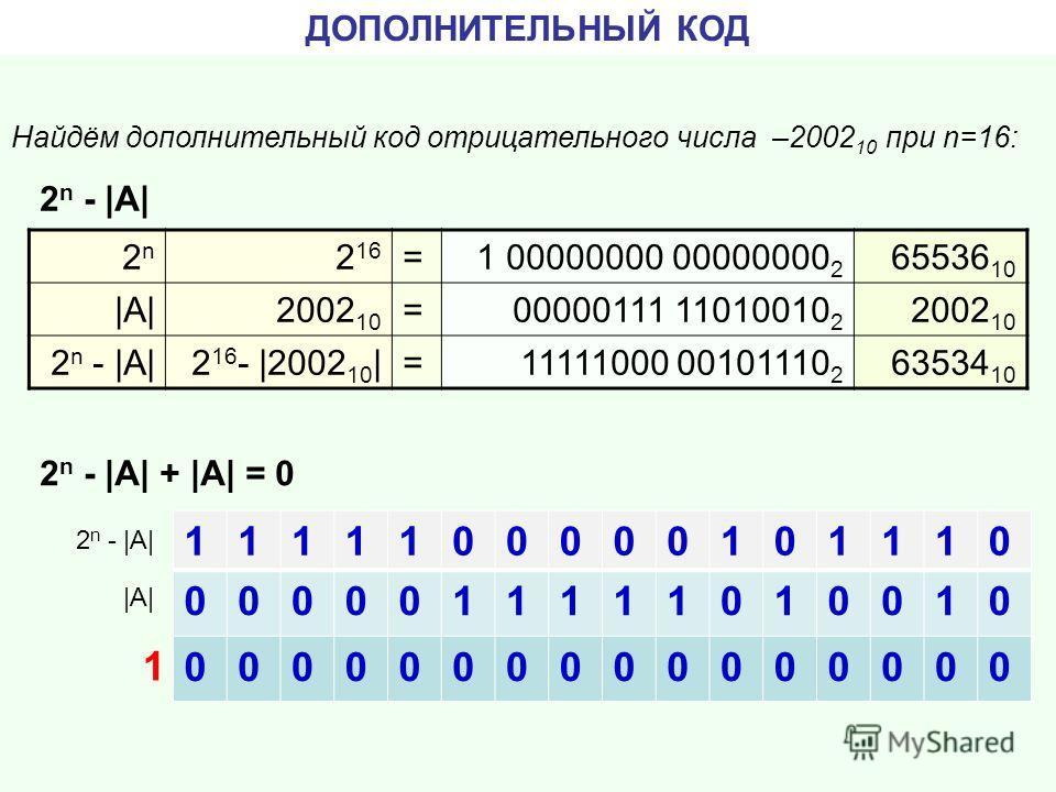 ДОПОЛНИТЕЛЬНЫЙ КОД Найдём дополнительный код отрицательного числа –2002 10 при n=16: 2n2n 2 16 =1 00000000 00000000 2 65536 10 |А||А|2002 10 =00000111 11010010 2 2002 10 2 n - |А|2 16 - |2002 10 |=11111000 00101110 2 63534 10 1111100000101110 0000011