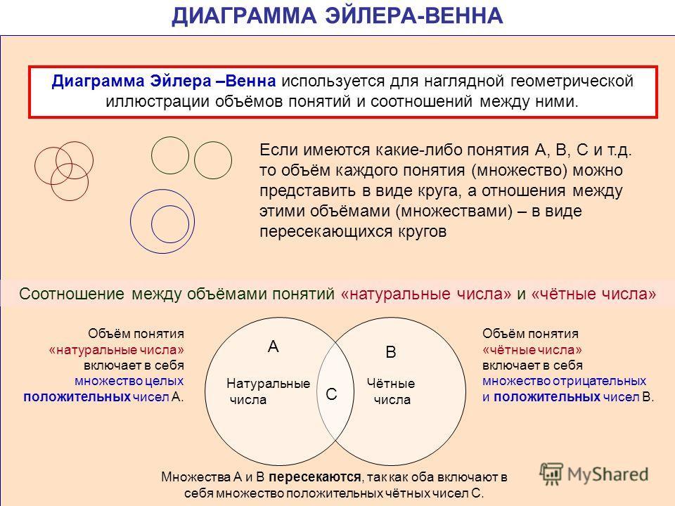 ДИАГРАММА ЭЙЛЕРА-ВЕННА Диаграмма Эйлера –Венна используется для наглядной геометрической иллюстрации объёмов понятий и соотношений между ними. Если имеются какие-либо понятия А, В, С и т.д. то объём каждого понятия (множество) можно представить в вид