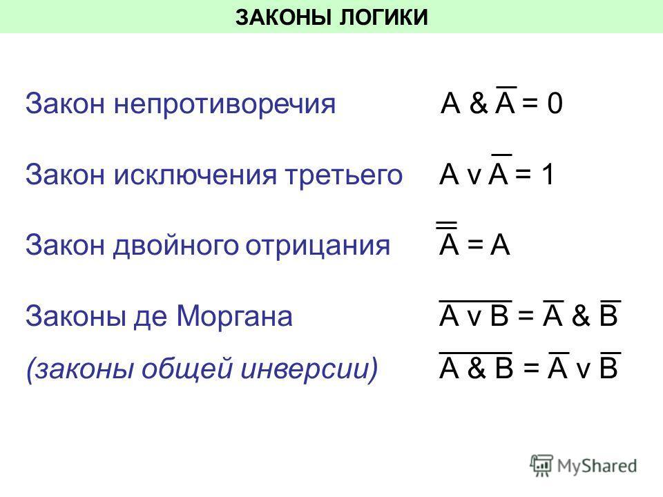 ЗАКОНЫ ЛОГИКИ Закон непротиворечия А & A = 0 Закон исключения третьего А v A = 1 Закон двойного отрицания А = A Законы де Моргана А v В = А & В (законы общей инверсии) А & В = А v В