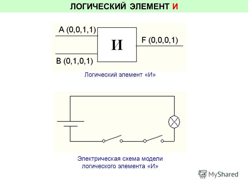 ЛОГИЧЕСКИЙ ЭЛЕМЕНТ И Электрическая схема модели логического элемента «И» Логический элемент «И»