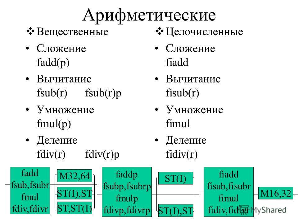 Арифметические Вещественные Сложение fadd(p) Вычитание fsub(r)fsub(r)p Умножение fmul(p) Деление fdiv(r)fdiv(r)p Целочисленные Сложение fiadd Вычитание fisub(r) Умножение fimul Деление fidiv(r) fadd fsub,fsubr fmul fdiv,fdivr M32,64 ST,ST(I) ST(I),ST