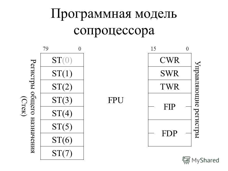 Программная модель сопроцессора Регистры общего назначения (Стек) 790150 ST(0)CWR Управляющие регистры ST(1)SWR ST(2)TWR ST(3) FPU FIP ST(4) ST(5) FDP ST(6) ST(7)