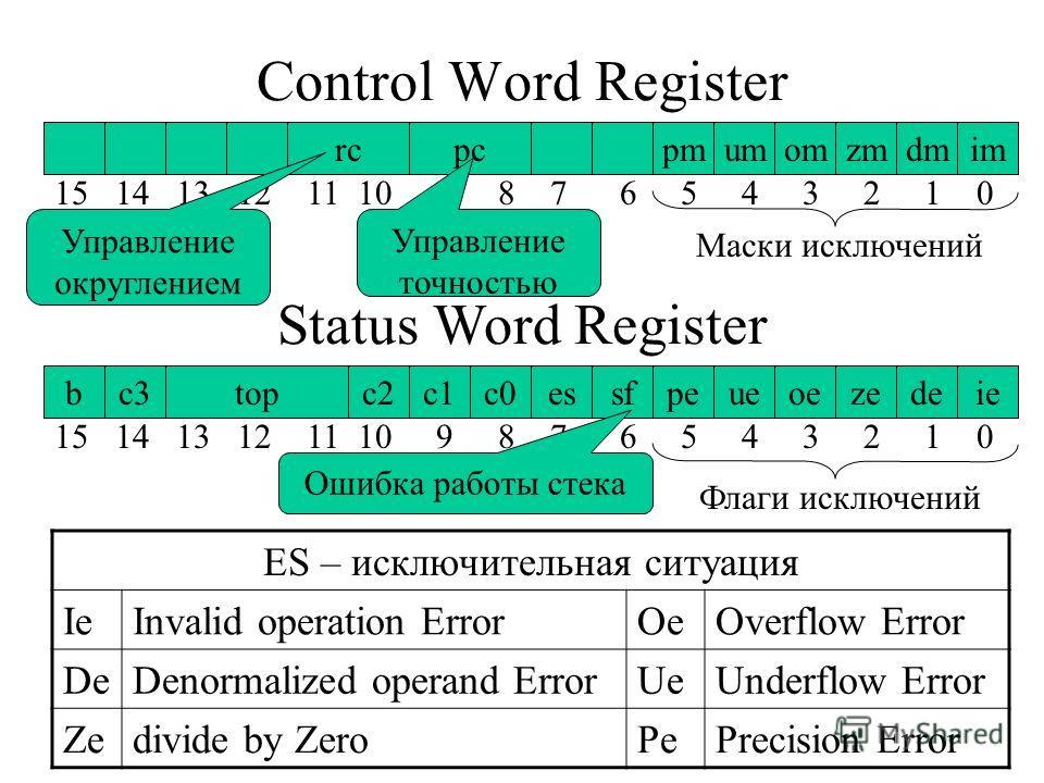 Control Word Register rcpcpmumomzmdmim Status Word Register bc3topc2c1c0essfpeueoezedeie 15 14 13 12 11 10 9 8 7 65 4 3 2 1 0 Маски исключений Флаги исключений ES – исключительная ситуация IeInvalid operation ErrorOeOverflow Error DeDenormalized oper