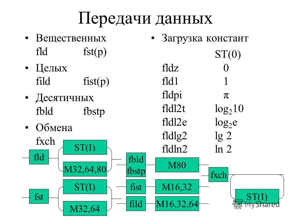 Передачи данных Вещественных fldfst(p) Целых fildfist(p) Десятичных fbldfbstp Обмена fxch Загрузка констант ST(0) fldz 0 fld1 1 fldpi π fldl2t log 2 10 fldl2e log 2 e fldlg2 lg 2 fldln2 ln 2 fld M32,64,80 ST(I) fildM16,32,64 fbld fbstp M80 fistM16,32