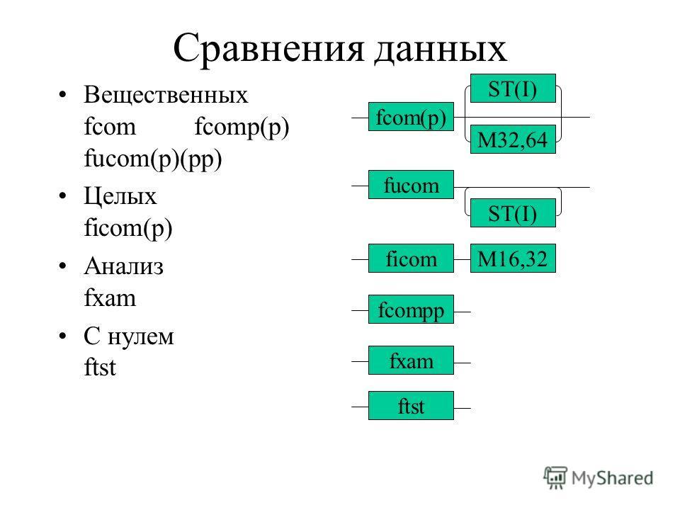 Сравнения данных Вещественных fcomfcomp(p) fucom(p)(pp) Целых ficom(p) Анализ fxam С нулем ftst fcom(p) ST(I) M32,64 fucom ST(I) ficomM16,32 fcompp fxam ftst