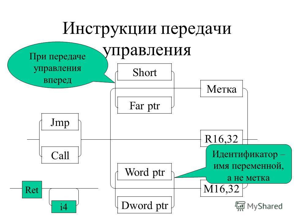 Операторы перехода по условию Jxx Loop Short Loopz/Loope Loopnz/Loopne cx 0 cx 0 & zf = 1 cx 0 & zf = 0 loop cx=… jcxz cx=0