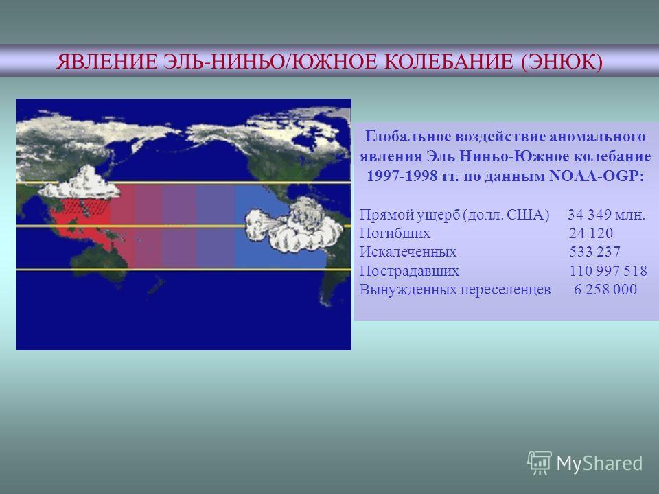 ЯВЛЕНИЕ ЭЛЬ-НИНЬО/ЮЖНОЕ КОЛЕБАНИЕ (ЭНЮК) Глобальное воздействие аномального явления Эль Ниньо-Южное колебание 1997-1998 гг. по данным NOAA-OGP: Прямой ущерб (долл. США) 34 349 млн. Погибших 24 120 Искалеченных 533 237 Пострадавших 110 997 518 Вынужде