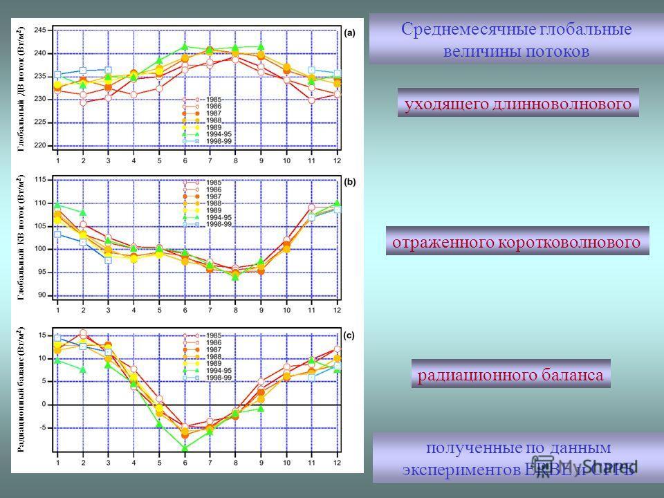 Радиационный баланс (Вт/м 2 ) Глобальный КВ поток (Вт/м 2 ) Глобальный ДВ поток (Вт/м 2 ) Среднемесячные глобальные величины потоков уходящего длинноволнового отраженного коротковолнового радиационного баланса полученные по данным экспериментов ERBE