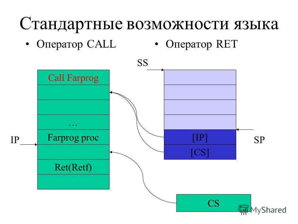 Стандартные возможности языка Оператор CALLОператор RET Call Farprog … Farprog proc Ret(Retf) IP [IP] [CS] SP CS SS