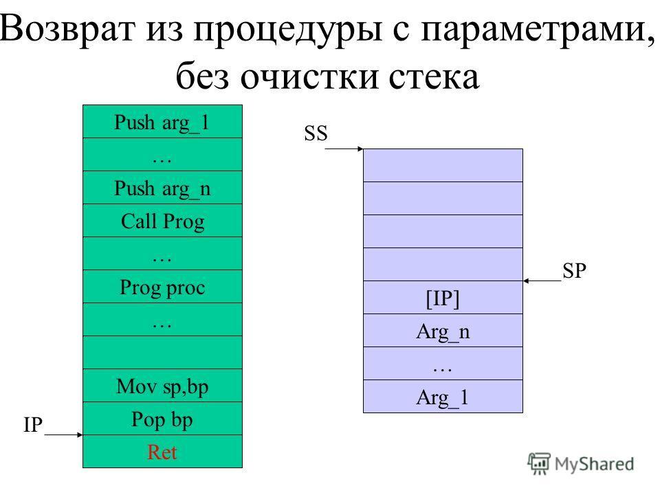 Возврат из процедуры с параметрами, без очистки стека … Push arg_n Call Prog … Prog proc … Mov sp,bp Ret IP [IP] Arg_n … Arg_1 SS SP Push arg_1 Pop bp