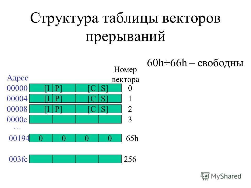 Структура таблицы векторов прерываний 60h÷66h – свободны [IP][CS] [IP][CS] [IP][CS] 0000 00000 00194 00004 00008 0000c … 0 65h 1 2 3 Адрес Номер вектора 003fc256