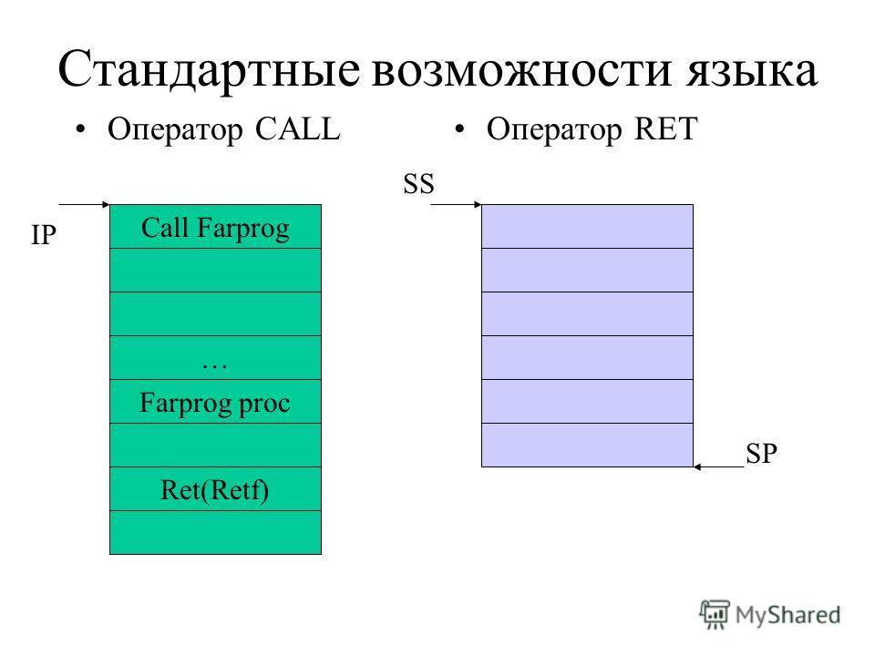 Стандартные возможности языка Оператор CALLОператор RET Call Farprog … Farprog proc Ret(Retf) IP SP SS