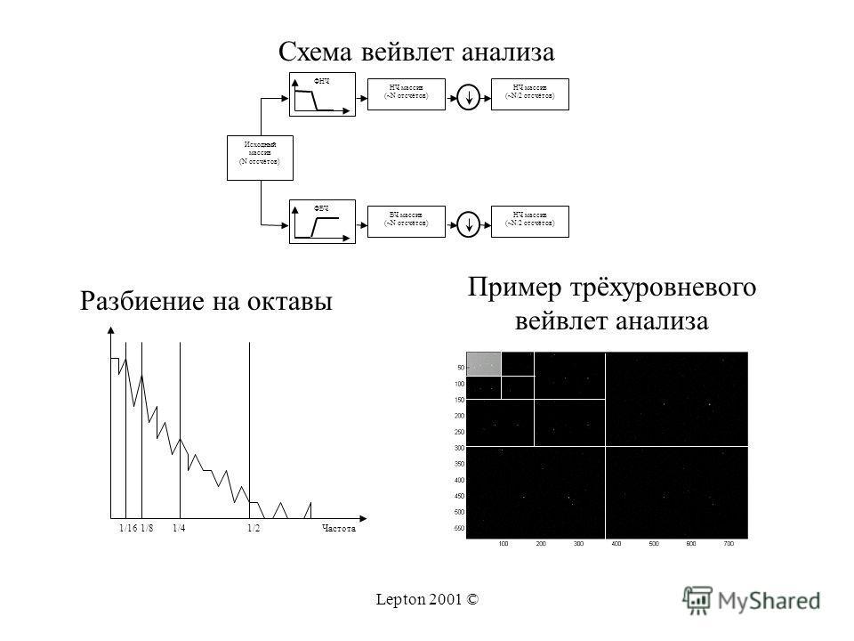 Lepton 2001 © Исходный массив (N отсчётов) ФНЧ ФВЧ НЧ массив (~N отсчётов) ВЧ массив (~N отсчётов) НЧ массив (~N/2 отсчётов) НЧ массив (~N/2 отсчётов) Частота1/21/41/81/16 Схема вейвлет анализа Разбиение на октавы Пример трёхуровневого вейвлет анализ