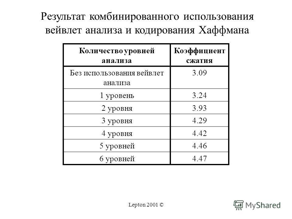 Lepton 2001 © Количество уровней анализа Коэффициент сжатия Без использования вейвлет анализа 3.09 1 уровень3.24 2 уровня3.93 3 уровня4.29 4 уровня4.42 5 уровней4.46 6 уровней4.47 Результат комбинированного использования вейвлет анализа и кодирования