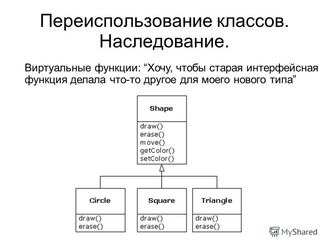 Переиспользование классов. Наследование. Виртуальные функции: Хочу, чтобы старая интерфейсная функция делала что-то другое для моего нового типа