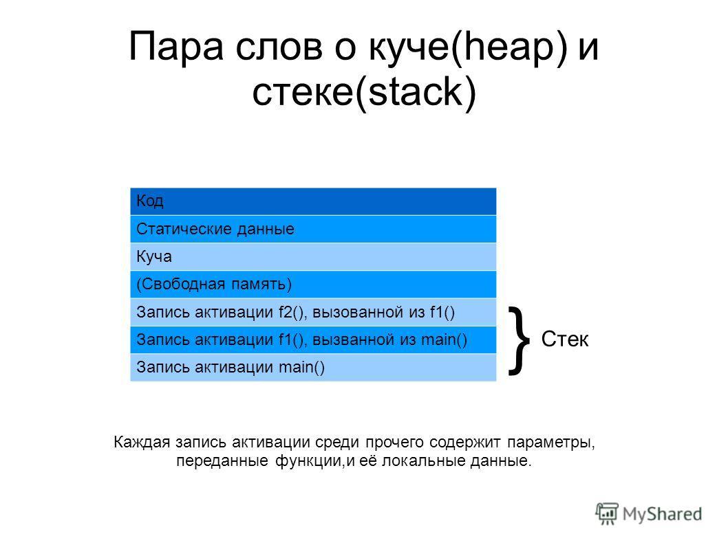 Пара слов о куче(heap) и стеке(stack) Код Статические данные Куча (Свободная память) Запись активации f2(), вызованной из f1() Запись активации f1(), вызванной из main() Запись активации main() } Стек Каждая запись активации среди прочего содержит па