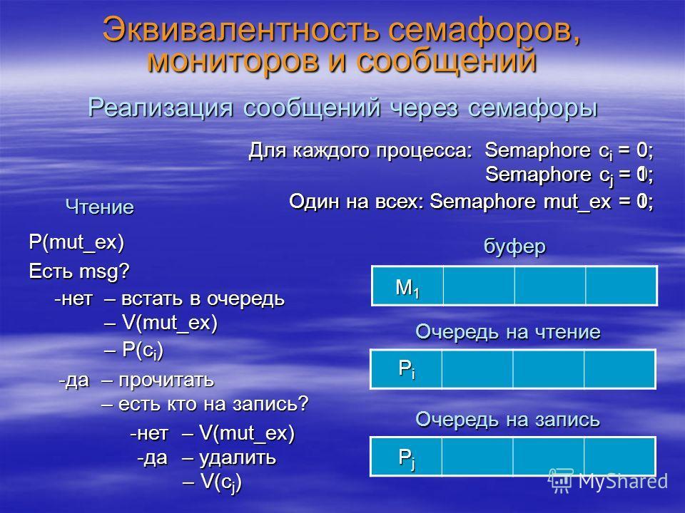 Эквивалентность семафоров, мониторов и сообщений Реализация сообщений через семафоры буфер Для каждого процесса: Semaphore c i = 0; Очередь на чтение Очередь на запись Один на всех: Semaphore mut_ex = 1; Чтение P(mut_ex) Есть msg? – встать в очередь