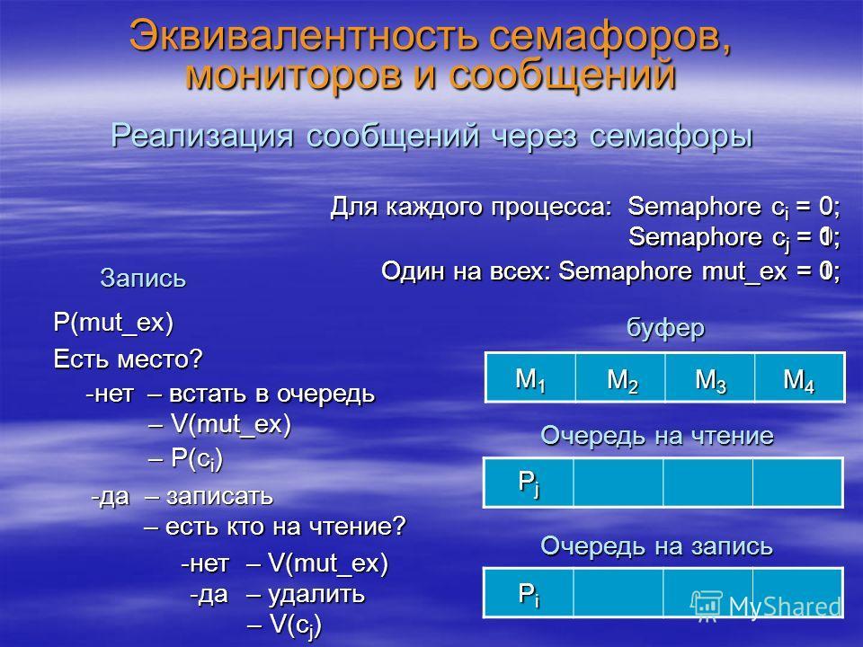 Эквивалентность семафоров, мониторов и сообщений Реализация сообщений через семафоры буфер Для каждого процесса: Semaphore c i = 0; Очередь на чтение Очередь на запись Один на всех: Semaphore mut_ex = 1; Запись P(mut_ex) Есть место? – встать в очеред
