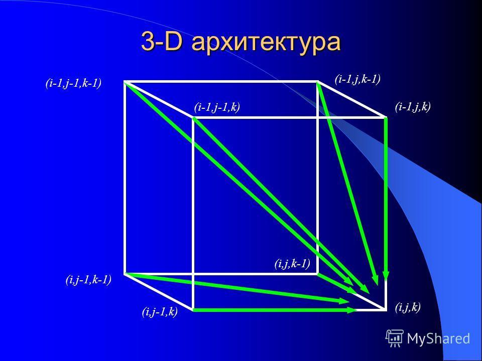 3-D архитектура (i-1,j-1,k-1) (i,j-1,k-1) (i,j-1,k) (i-1,j-1,k) (i-1,j,k) (i,j,k) (i-1,j,k-1) (i,j,k-1)