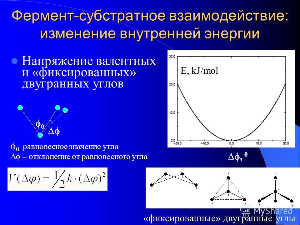 Фермент-субстратное взаимодействие: изменение внутренней энергии Напряжение валентных и «фиксированных» двугранных углов E, kJ/mol, 0 равновесное значение угла отклонение от равновесного угла «фиксированные» двугранные углы