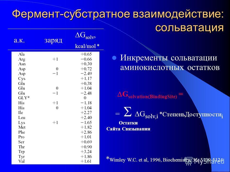 Фермент-субстратное взаимодействие: сольватация Инкременты сольватации аминокислотных остатков а.к. G solv, kcal/mol * заряд G solvation(BindingSite) = = G solv,i *СтепеньДоступности i Остатки Сайта Связывания * Wimley W.C. et al, 1996, Biochemistry,