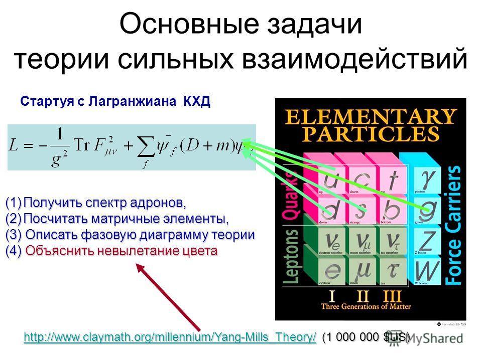 Основные задачи теории сильных взаимодействий Стартуя с Лагранжиана КХД (1)Получить спектр адронов, (2)Посчитать матричные элементы, (3) Описать фазовую диаграмму теории (4) Объяснить невылетание цвета http://www.claymath.org/millennium/Yang-Mills_Th