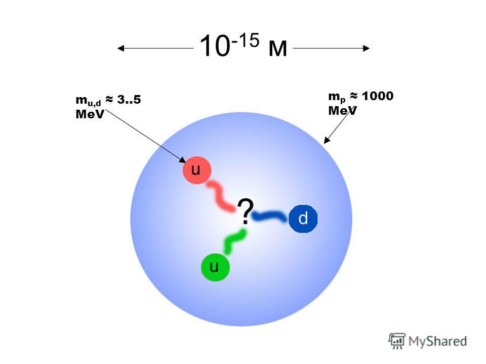 10 -15 м m p 1000 MeV m u,d 3..5 MeV