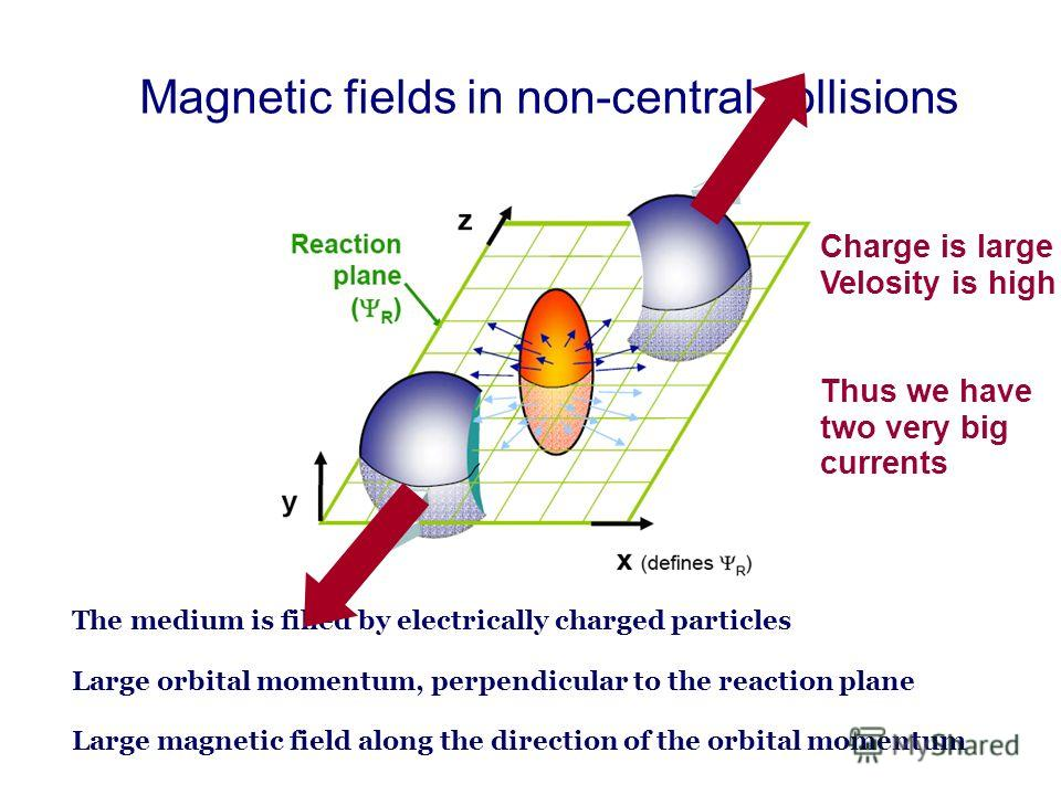 Magnetic fields in non-central collisions The medium is filled by electrically charged particles Large orbital momentum, perpendicular to the reaction plane Large magnetic field along the direction of the orbital momentum Charge is large Velosity is