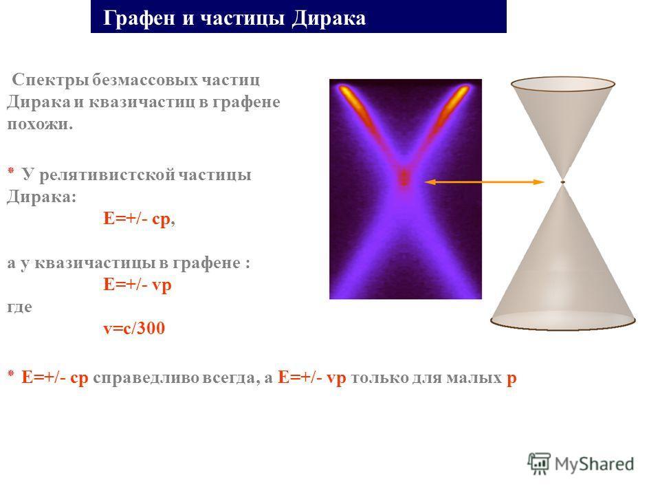 Спектры безмассовых частиц Дирака и квазичастиц в графене похожи. Графен и частицы Дирака ٭ У релятивистской частицы Дирака: E=+/- cp, а у квазичастицы в графене : E=+/- vp где v=c/300 ٭ E=+/- cp справедливо всегда, а E=+/- vp только для малых p