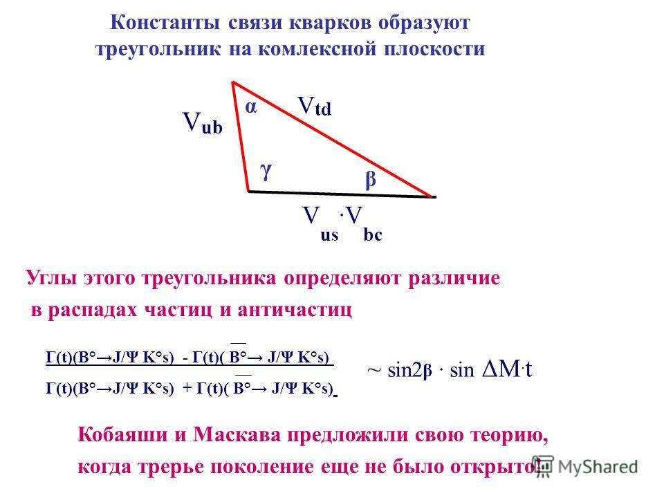 Константы связи кварков образуют треугольник на комлексной плоскости β γ α V td V ub V us ·V bc Γ(t)(B°Ј/Ψ Κ°s) - Γ(t)( B° Ј/Ψ Κ°s) Γ(t)(B°Ј/Ψ Κ°s) + Γ(t)( B° Ј/Ψ Κ°s) ~ sin2 β · sin ΔΜ. t Углы этого треугольника определяют различие в распадах частиц