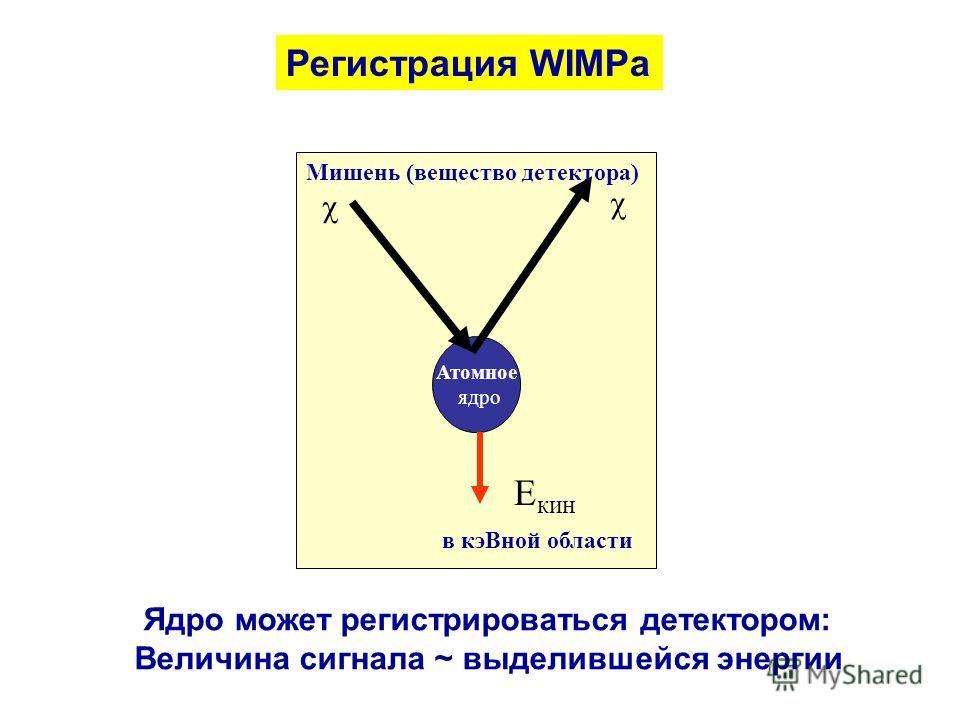 Атомное ядро Е кин Мишень (вещество детектора) в кэВной области Регистрация WIMPа Ядро может регистрироваться детектором: Величина сигнала ~ выделившейся энергии