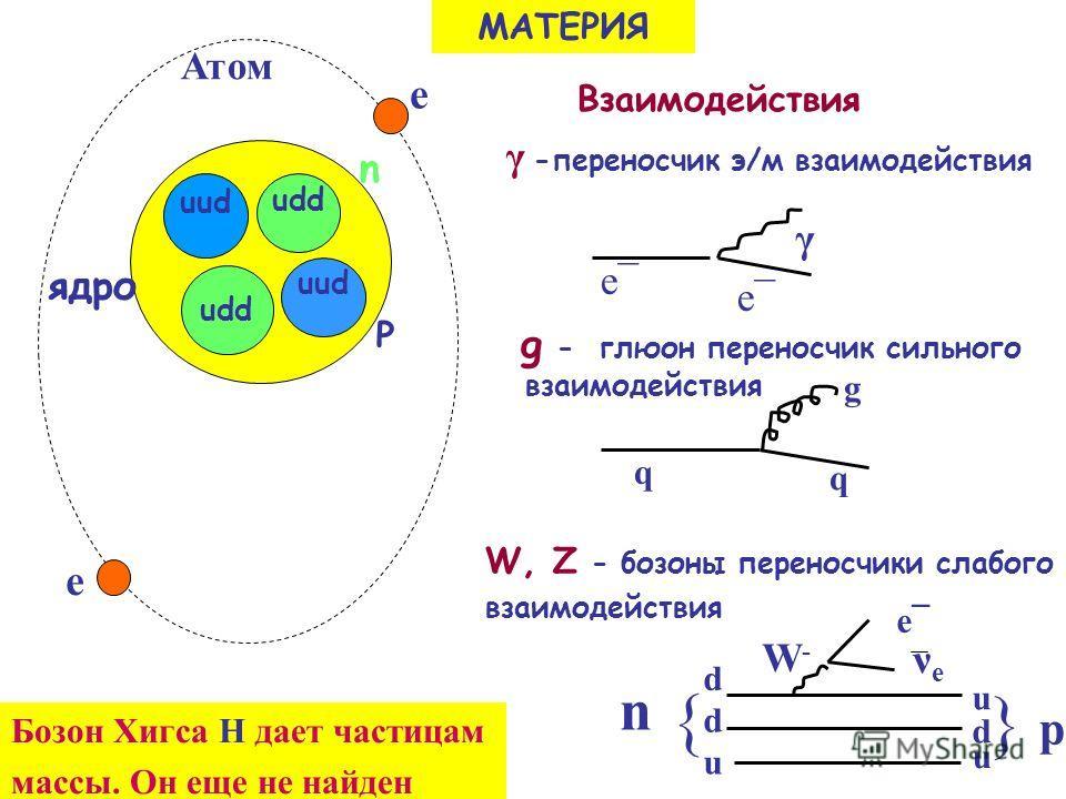 Взаимодействия γ -переносчик э/м взаимодействия g - глюон переносчик сильного взаимодействия W, Z - бозоны переносчики слабого взаимодействия e e udd uud ядро P n udd e МАТЕРИЯ γ e¯ g q q p } νеνе u d u d d u { n Атом e Бозон Хигса Н дает частицам ма