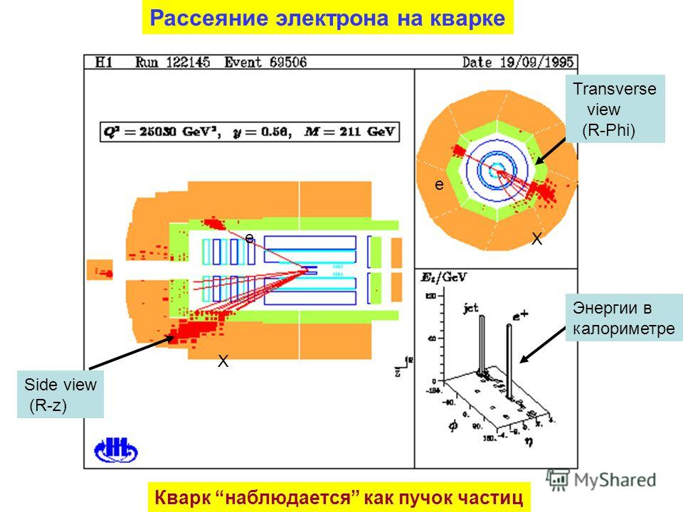 Side view (R-z) Transverse view (R-Phi) Энергии в калориметре Рассеяние электрона на кварке Кварк наблюдается как пучок частиц e e X X