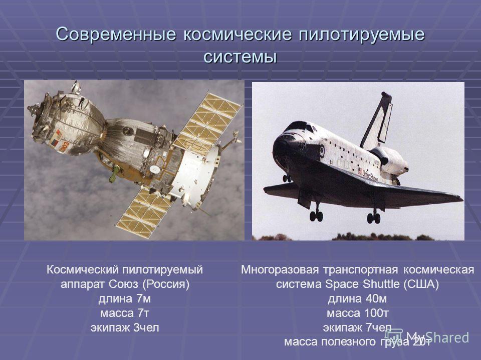 Современные космические пилотируемые системы Космический пилотируемый аппарат Союз (Россия) длина 7м масса 7т экипаж 3чел Многоразовая транспортная космическая система Space Shuttle (США) длина 40м масса 100т экипаж 7чел масса полезного груза 20т