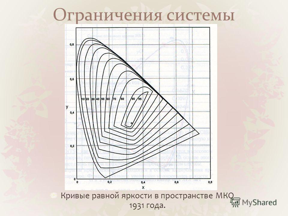Ограничения системы Кривые равной яркости в пространстве МКО 1931 года.