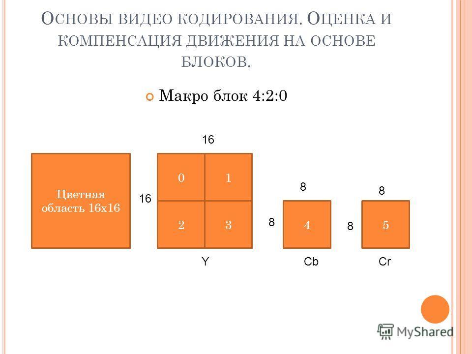 О СНОВЫ ВИДЕО КОДИРОВАНИЯ. О ЦЕНКА И КОМПЕНСАЦИЯ ДВИЖЕНИЯ НА ОСНОВЕ БЛОКОВ. Макро блок 4:2:0 Цветная область 16x16 01 2345 YCbCr 16 8 8 8 8