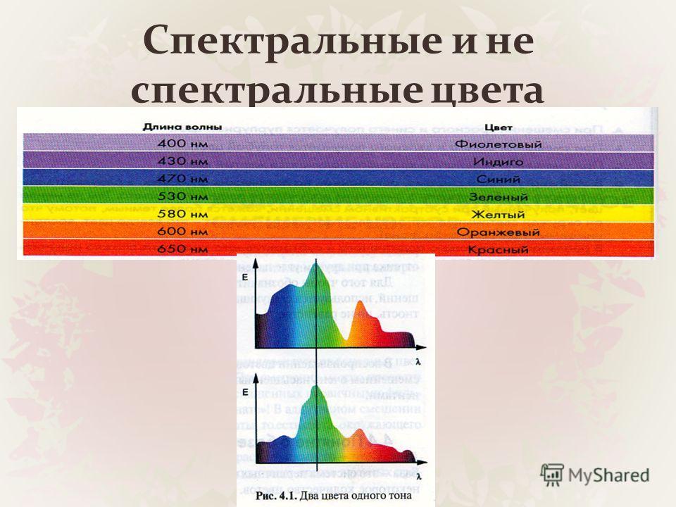Спектральные и не спектральные цвета